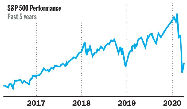 The S&P 500 is a stock market index that tracks the performance of 500 large publicly traded United States stocks. It is generally considered to be one of the best representations of the U.S. stock market.